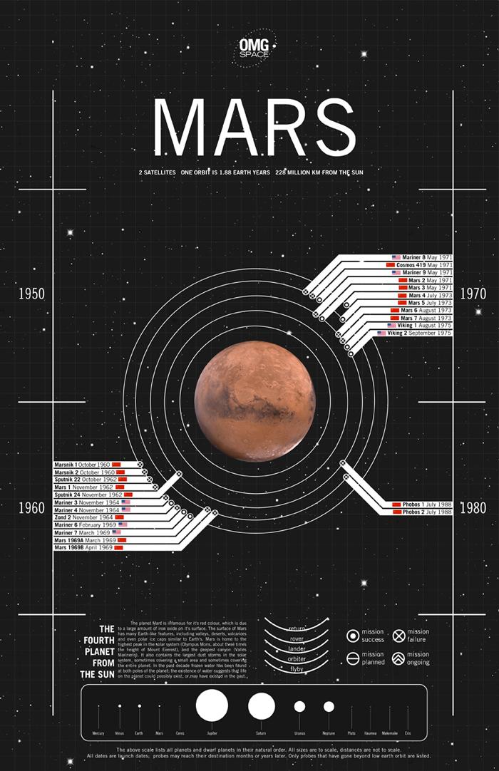 mars planet graphs - photo #35