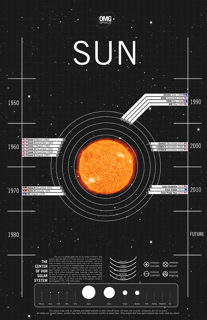 infographics solar system to scale - photo #20
